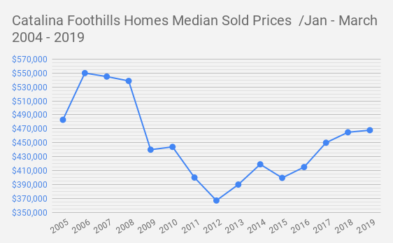 Catalina Foothills Homes Median Sold Prices  _Jan - March   2004 - 2019