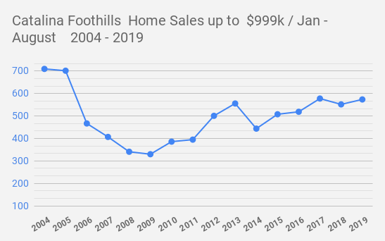 Catalina Foothills  Home Sales up to  $999k _ Jan - August    2004 - 2019