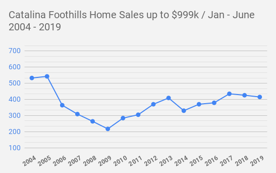 Catalina Foothills  Tucson AZ  Home Sales up to $999k _ Jan - June     2004 - 2019