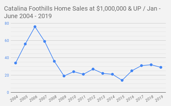 Catalina Foothills  Tucson AZ  Home Sales at $1 000 000 & UP _ Jan - June 2004 - 2019