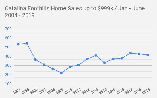 Catalina Foothills  Tucson AZ  Home Sales up to $999k _ Jan - June     2004 - 2019