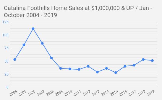 Catalina Foothills Tucson  AZ  Home Sales at $1 000 000 & UP _ Jan - October 2004 - 2019