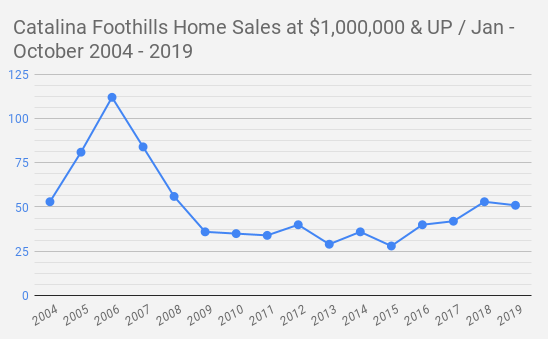 Catalina Foothills Tucson  AZ  Home Sales at $1 000 000 & UP _ Jan - October 2004 - 2019