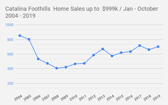 Catalina Foothills Tucson  AZ   Home Sales up to  $999k _ Jan - October    2004 - 2019