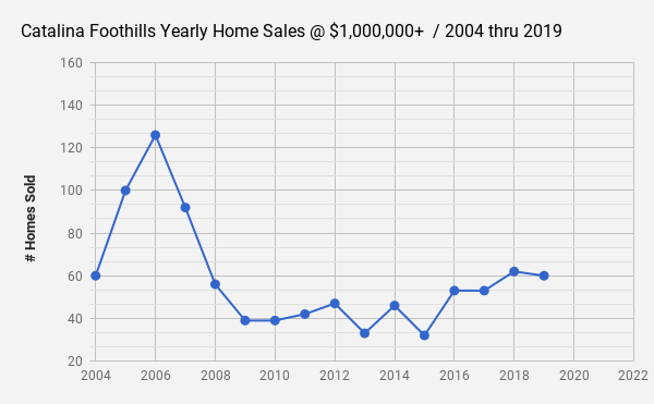 Catalina Foothills _Tucson  AZ _Single Family Home Sales data at $1million and up for 2019
