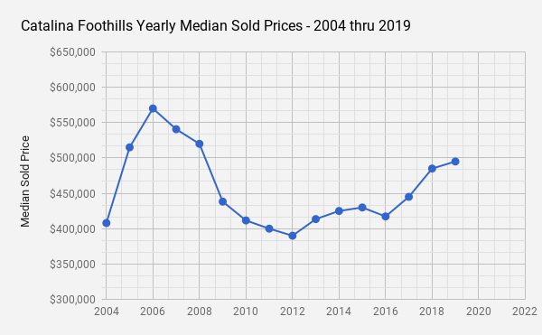 Catalina Foothills _Tucson  AZ _Single Family Home Median Sold Price data for 2019