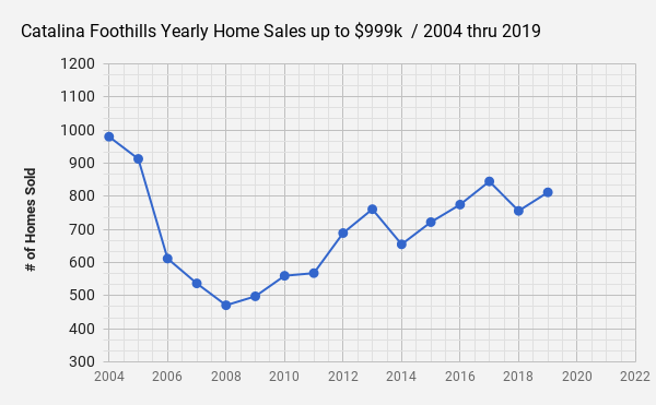 Catalina Foothills _Tucson  AZ _Single Family Home Sales data for 2019