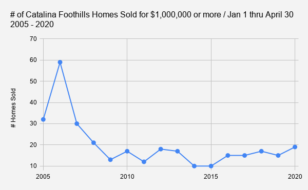 # of Catalina Foothills Homes Sold for $1 000 000 or more _ Jan 1 thru April 30 2005 - 2020