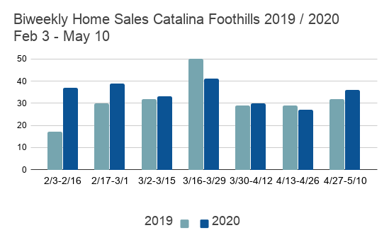 Biweekly Home Sales Catalina Foothills 2019 _ 2020 Feb 3 - May 10