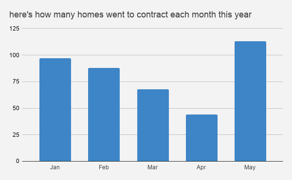 Here's how many homes went to contract each month this year (1)