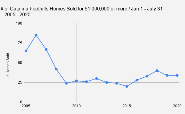 _    # of Catalina Foothills Homes Sold for $1 000 000 or more _ Jan 1 - July 31_  2005 - 2020
