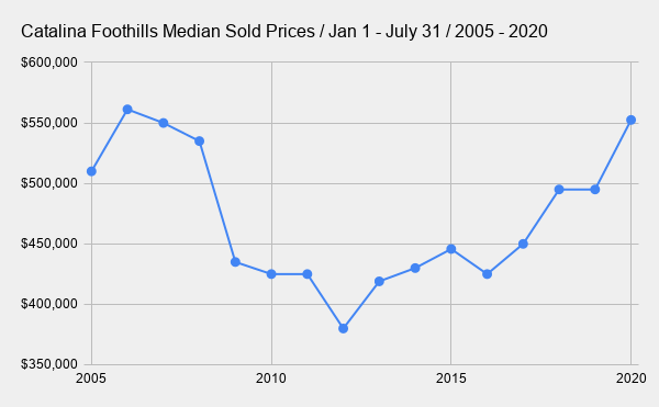 Catalina Foothills Median Sold Prices _ Jan 1 - July 31 _ 2005 - 2020