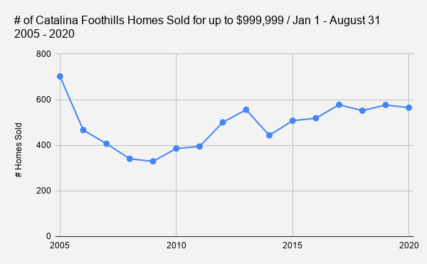 # of Catalina Foothills Homes Sold for up to $999 999 _ Jan 1 - August 31     2005 - 2020