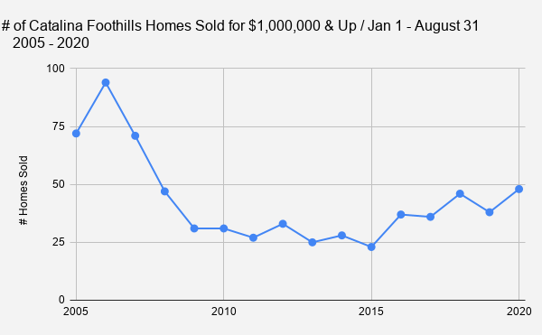 _    # of Catalina Foothills Homes Sold for $1 000 000 & Up _ Jan 1 - August 31_   2005 - 2020