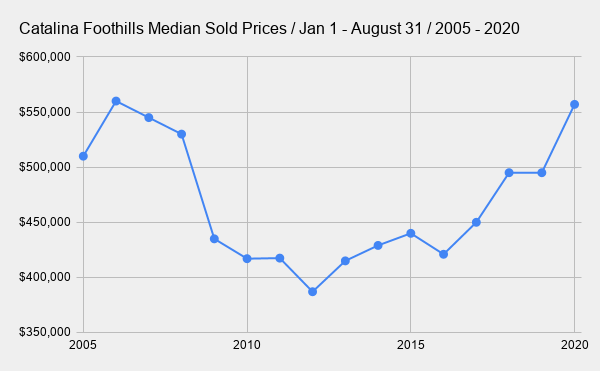 Catalina Foothills Median Sold Prices _ Jan 1 - August 31 _ 2005 - 2020