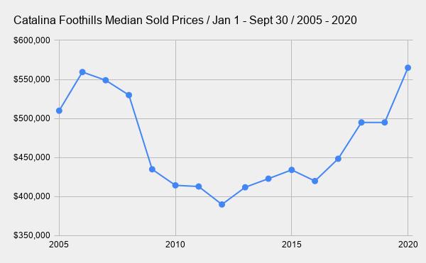 Catalina Foothills Median Sold Prices _ Jan 1 - Sept 30 _ 2005 - 2020