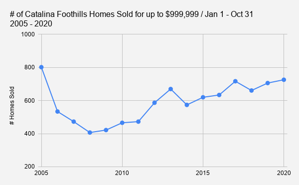 # of Catalina Foothills Homes Sold for up to $999 999 _ Jan 1 - Oct 31           2005 - 2020