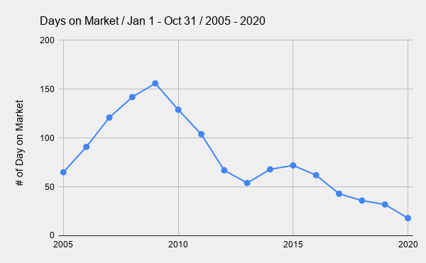 _        Days on Market _ Jan 1 - Oct 31 _ 2005 - 2020