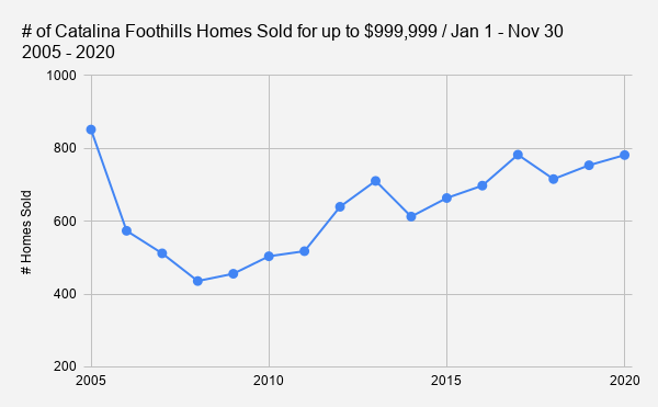 # of Catalina Foothills Homes Sold for up to $999 999 _ Jan 1 - Nov 30   2005 - 2020