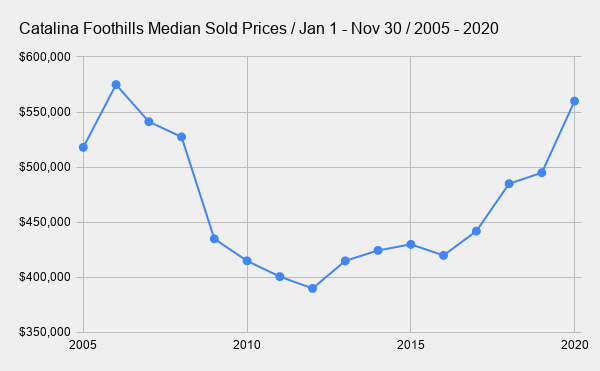Catalina Foothills Median Sold Prices _ Jan 1 - Nov 30 _ 2005 - 2020