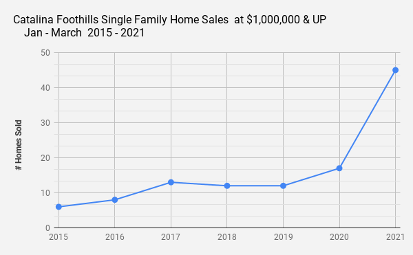 Catalina Foothills Single Family Home Sales  at $1 000 000 & UP _    Jan - March  2015 - 2021