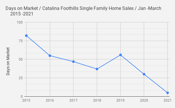 Days on Market _ Catalina Foothills Single Family Home Sales _ Jan -March _    2015 -2021