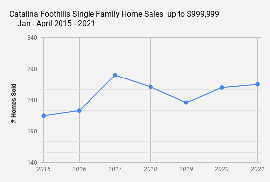 Catalina Foothills Jan_Apr 2021 single family home sale up to $999k
