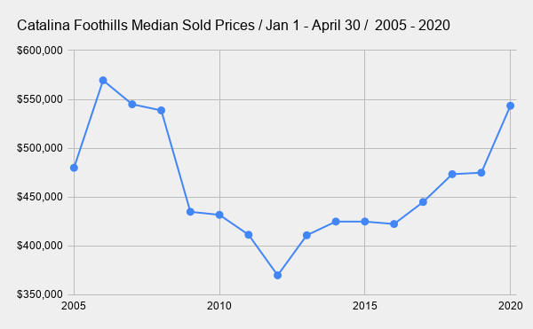 Catalina Foothills Median Sold Prices _ Jan 1 - April 30 _  2005 - 2020