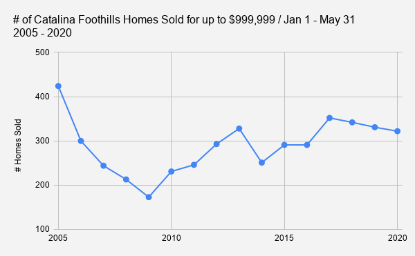 # of Catalina Foothills Homes Sold for up to $999 999 _ Jan 1 - May 31           2005 - 2020