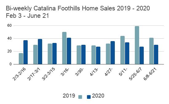 Bi-weekly Catalina Foothills Home Sales 2019 - 2020                 Feb 3 - June 21