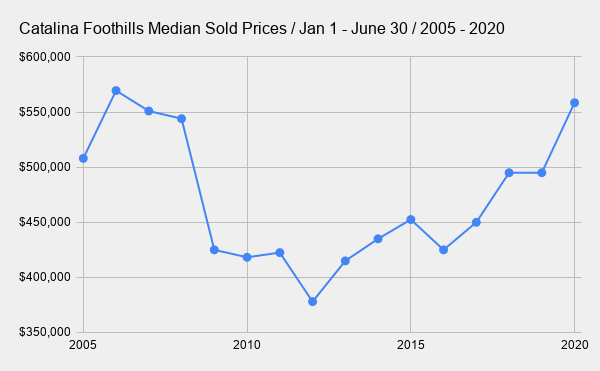 Catalina Foothills Median Sold Prices _ Jan 1 - June 30 _ 2005 - 2020