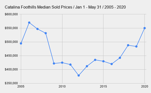 Catalina Foothills Median Sold Prices _ Jan 1 - May 31 _ 2005 - 2020