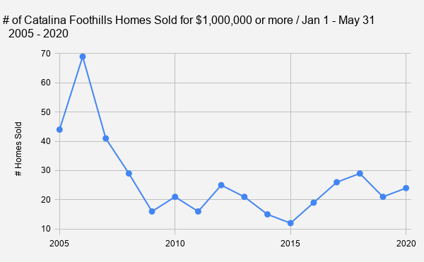 _     # of Catalina Foothills Homes Sold for $1 000 000 or more _ Jan 1 - May 31 _        2005 - 2020