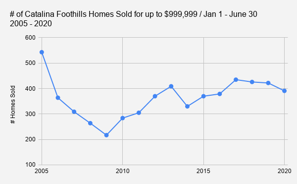 # of Catalina Foothills Homes Sold for up to $999 999 _ Jan 1 - June 30    2005 - 2020