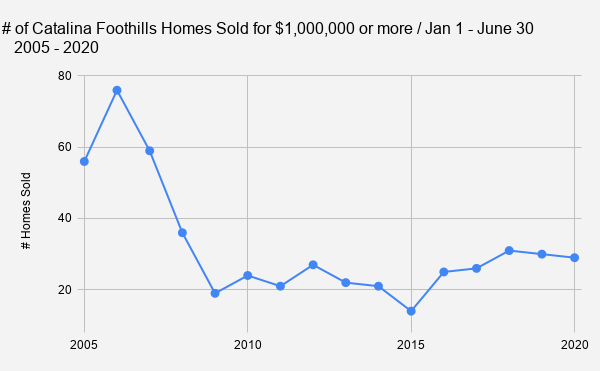 _    # of Catalina Foothills Homes Sold for $1 000 000 or more _ Jan 1 - June 30 _   2005 - 2020