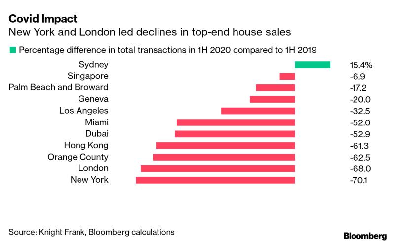 Worldwide highend sales fall
