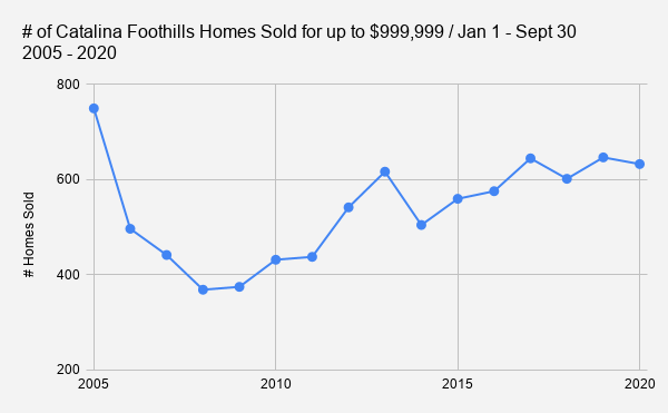 # of Catalina Foothills Homes Sold for up to $999 999 _ Jan 1 - Sept 30           2005 - 2020