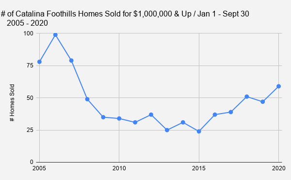 _    # of Catalina Foothills Homes Sold for $1 000 000 & Up _ Jan 1 - Sept 30_        2005 - 2020