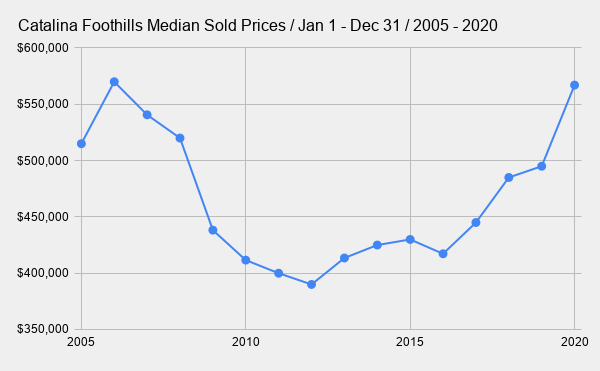 Catalina Foothills Median Sold Prices _ Jan 1 - Dec 31 _ 2005 - 2020
