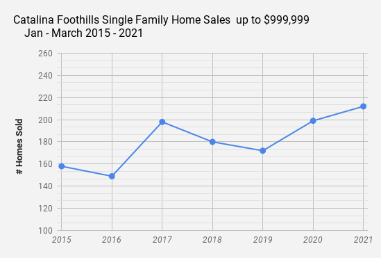 Catalina Foothills Single Family Home Sales up to $999 999 Jan_March 2021