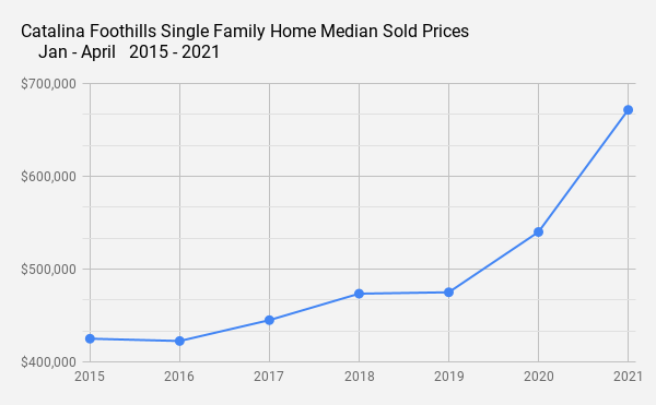 Catalina Foothills Single Family Home Median Sold Prices_  Jan - April   2015 - 2021