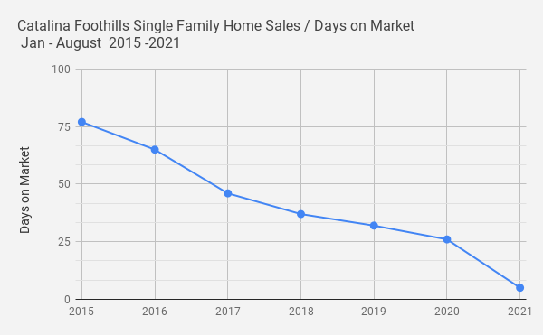 Catalina Foothills Single Family Home Sales _ Days on Market _ Jan - August  2015 -2021