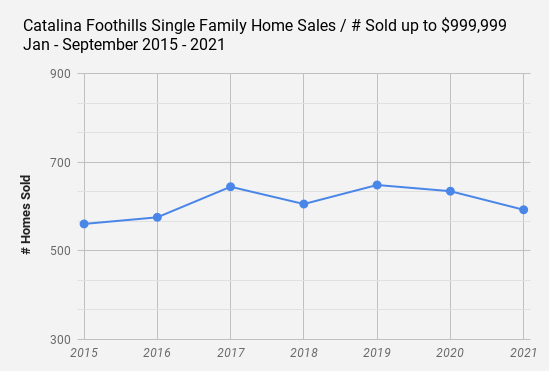 Catalina Foothills Single Family Home Sales _ # Sold up to $999 999  Jan - September 2015 - 2021