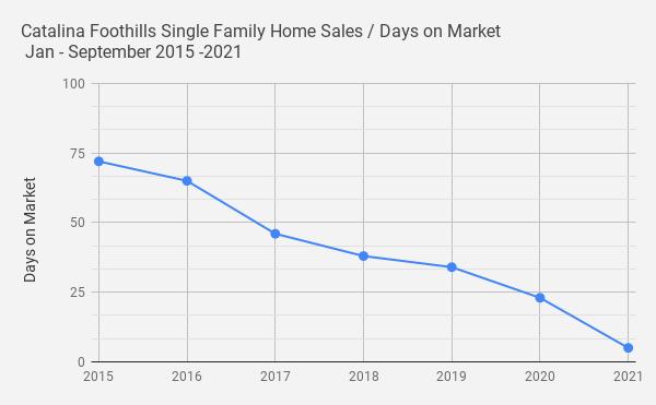 Catalina Foothills Single Family Home Sales _ Days on Market _ Jan - September 2015 -2021