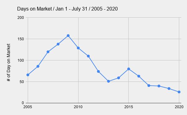_        Days on Market _ Jan 1 - July 31 _ 2005 - 2020