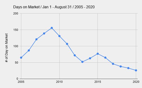 _        Days on Market _ Jan 1 - August 31 _ 2005 - 2020