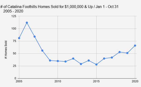 _    # of Catalina Foothills Homes Sold for $1 000 000 & Up _ Jan 1 - Oct 31_        2005 - 2020