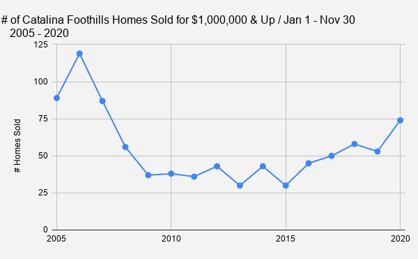 _    # of Catalina Foothills Homes Sold for $1 000 000 & Up _ Jan 1 - Nov 30_ 2005 - 2020