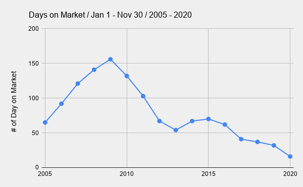 Days on Market _ Jan 1 - Nov 30 _ 2005 - 2020