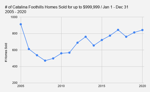 # of Catalina Foothills Homes Sold for up to $999 999 _ Jan 1 - Dec 31   2005 - 2020